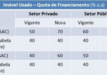 Caixa Econômica autoriza financiar até 80% do valor de um imóvel usado